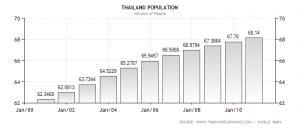 Grafico crescita della popolazione in Thailandia