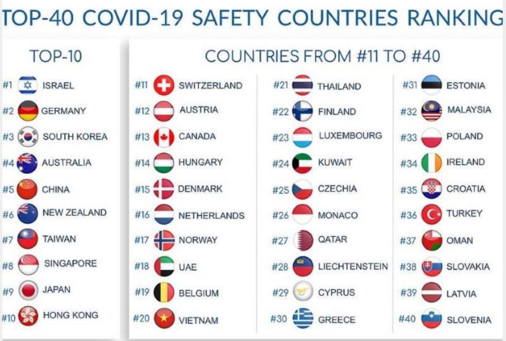 Thailandia paese sicuro covid-19